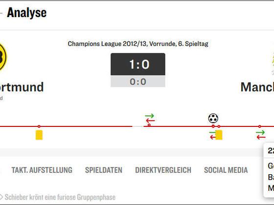 BVB vs. ManCity 4.12.2012